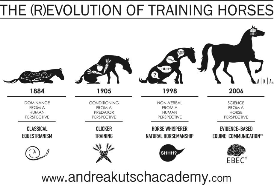 The (r)evolution of training horses